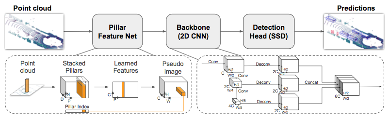 PointPillars: Fast Encoders for Object Detection from Point Clouds